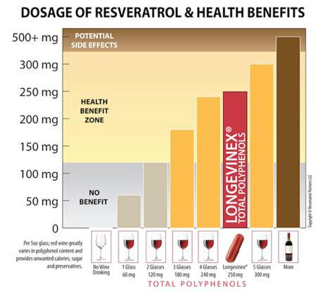 Chart: Resveratrol Dosage and Benefits